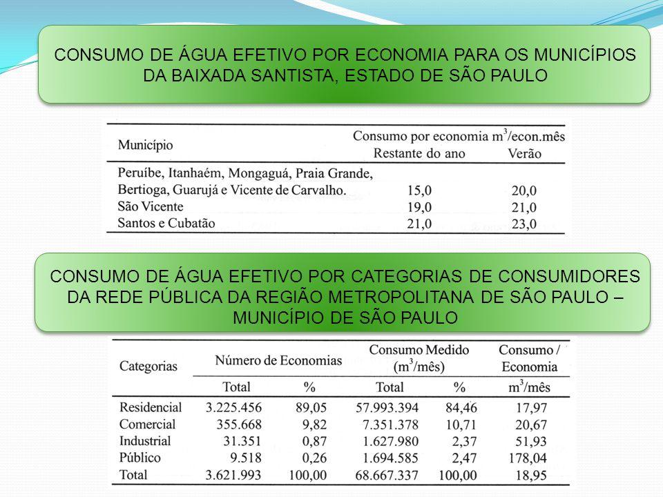 Consumo de água efetivo por economia para os Municípios da Baixada Santista, Estado de São Paulo