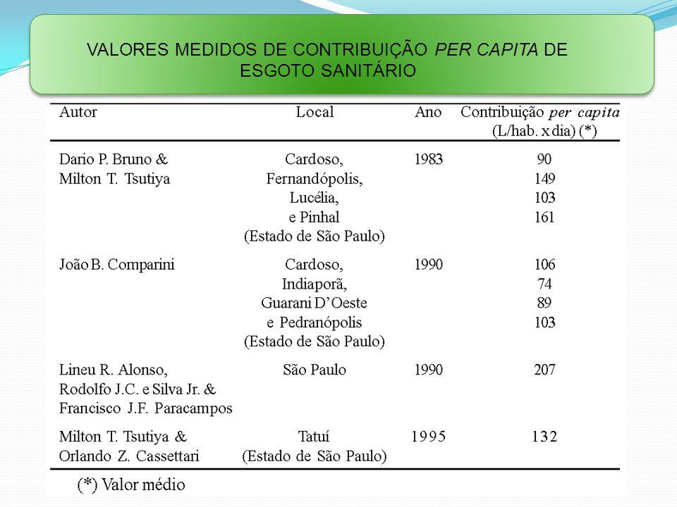 Valores medidos de contribuição per capIta de esgoto sanitário