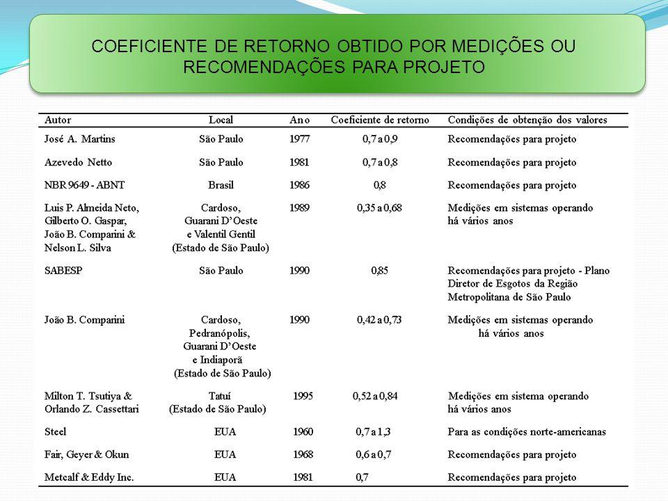 Coeficiente de retorno obtido por medições ou recomendações para projeto