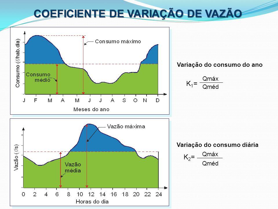 COEFICIENTE DE VARIAÇÃO DE VAZÃO