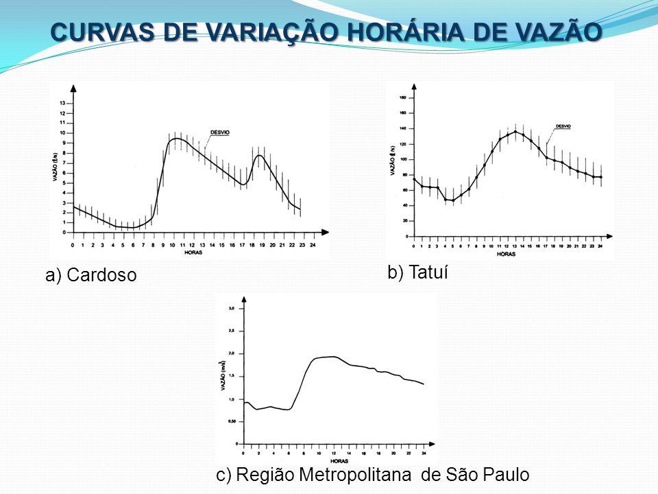 CURVAS DE VARIAÇÃO HORÁRIA DE VAZÃO