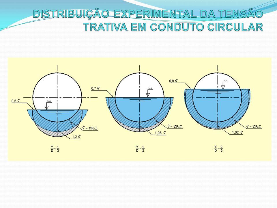 DISTRIBUIÇÃO EXPERIMENTAL DA TENSÃO TRATIVA EM CONDUTO CIRCULAR
