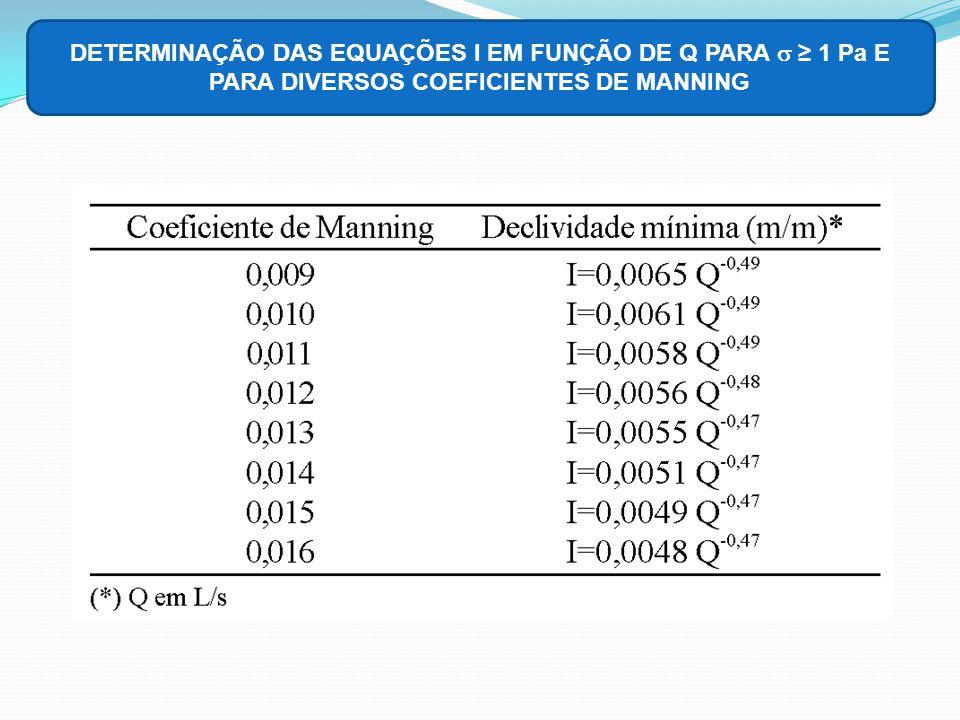 DETERMINAÇÃO DAS EQUAÇÕES I EM FUNÇÃO DE Q PARA s ≥ 1 Pa E PARA DIVERSOS COEFICIENTES DE MANNING