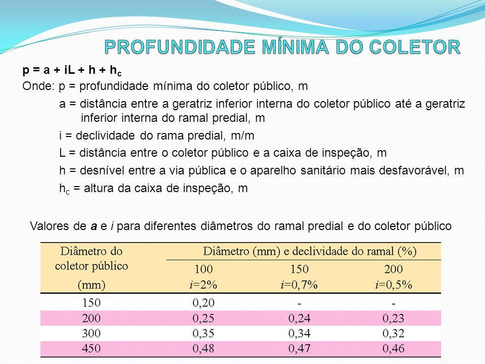 PROFUNDIDADE MÍNIMA DO COLETOR