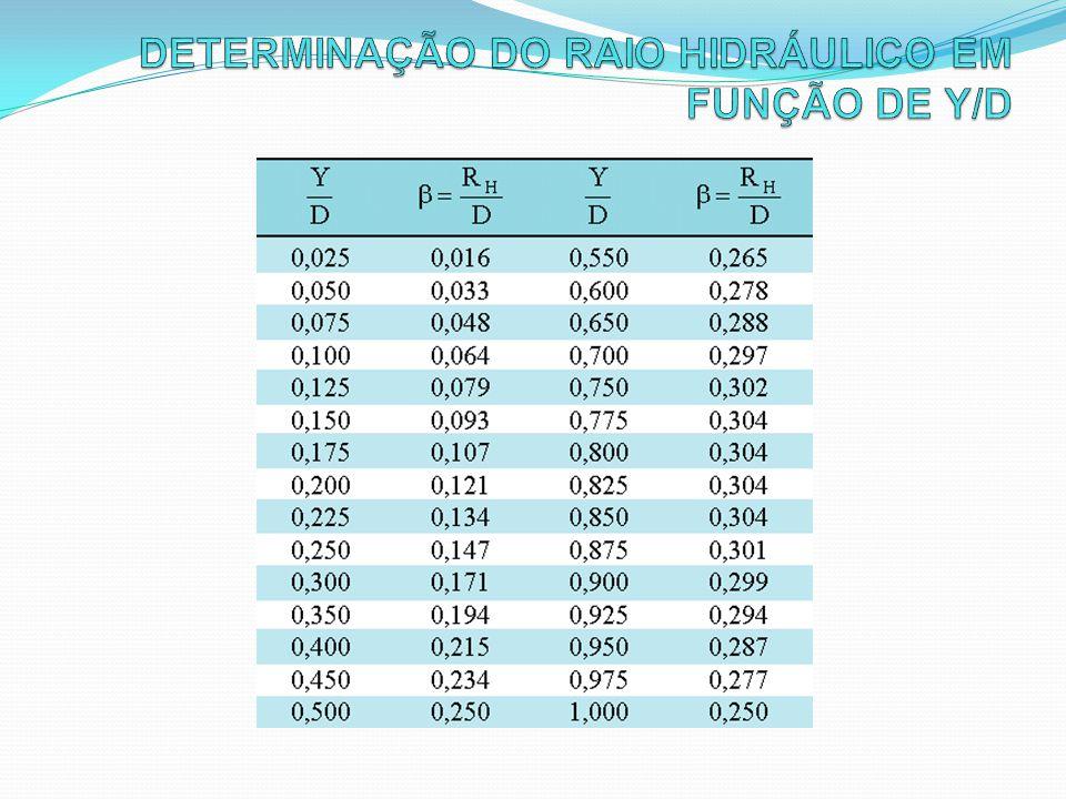 DETERMINAÇÃO DO RAIO HIDRÁULICO EM FUNÇÃO DE Y/D
