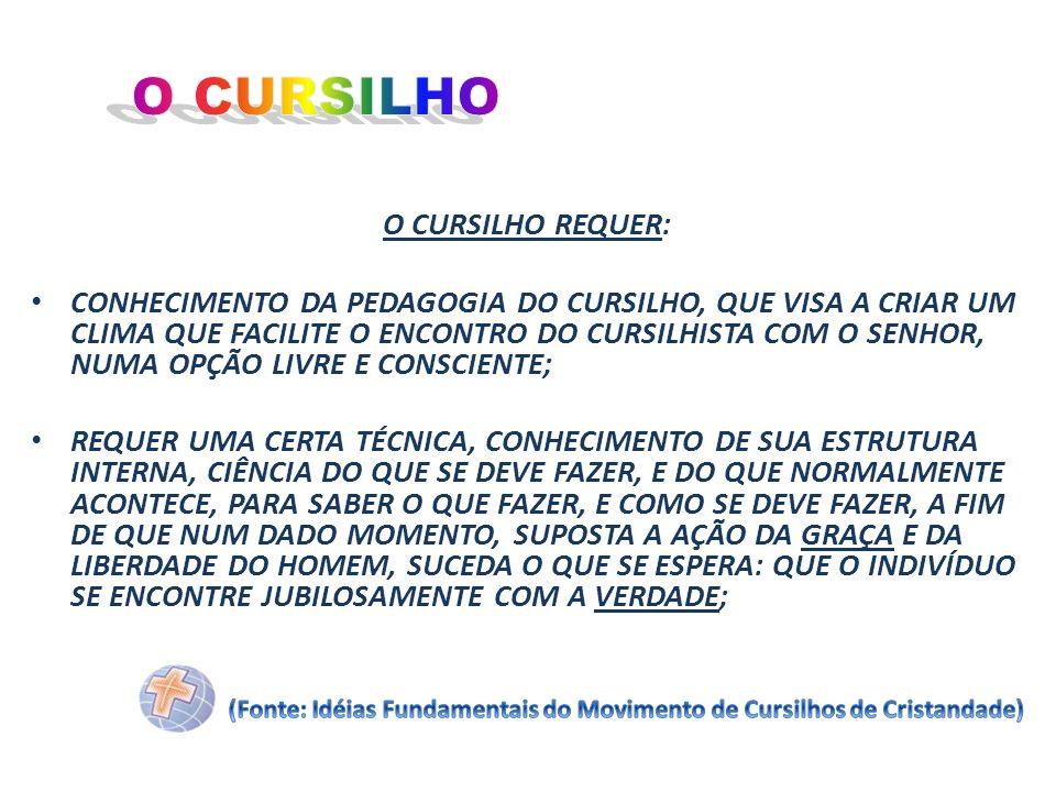 O CURSILHO O CURSILHO REQUER: