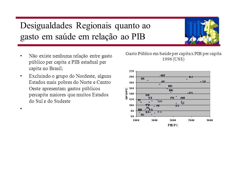 Desigualdades Regionais quanto ao gasto em saúde em relação ao PIB