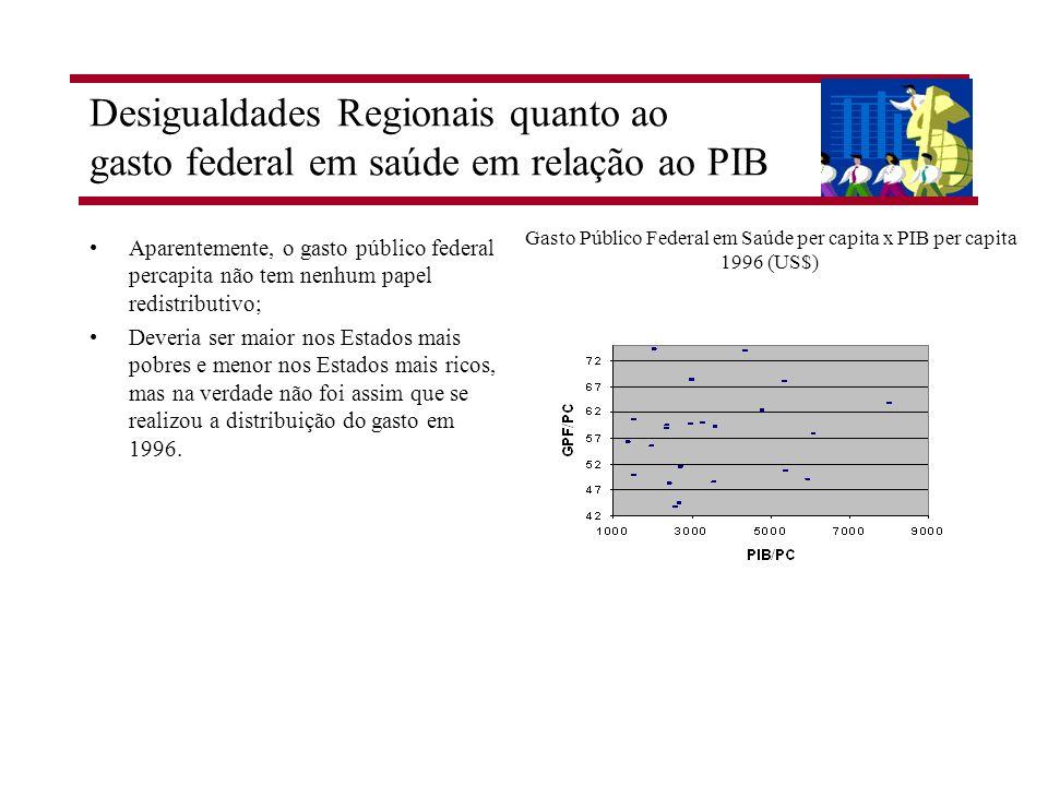 Gasto Público Federal em Saúde per capita x PIB per capita