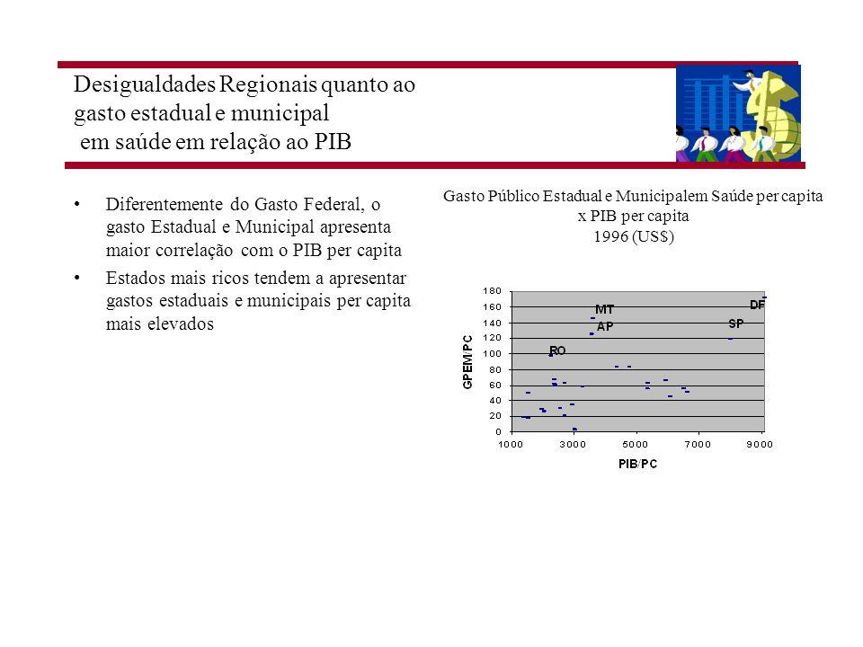 Gasto Público Estadual e Municipalem Saúde per capita