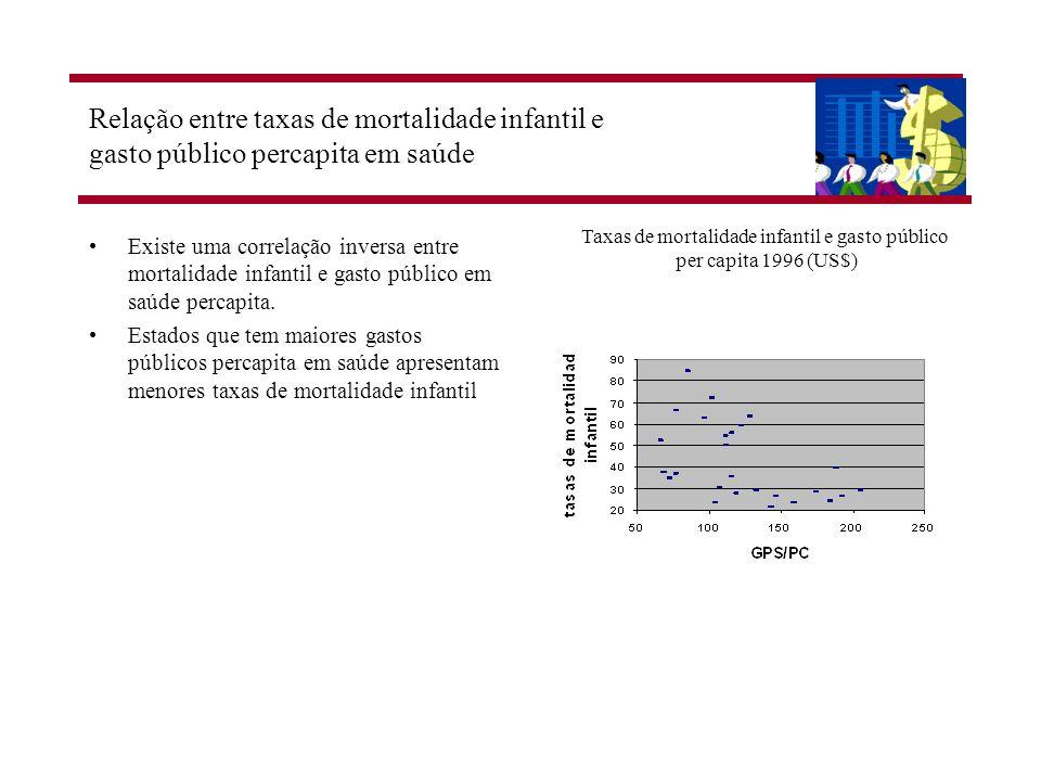 Taxas de mortalidade infantil e gasto público