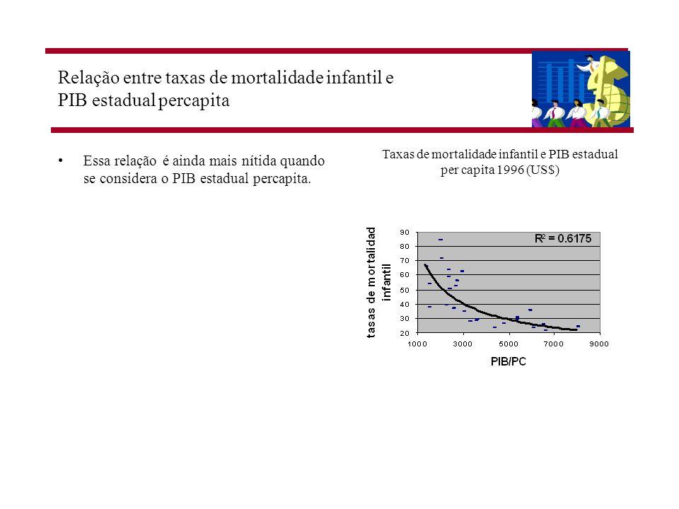 Relação entre taxas de mortalidade infantil e PIB estadual percapita