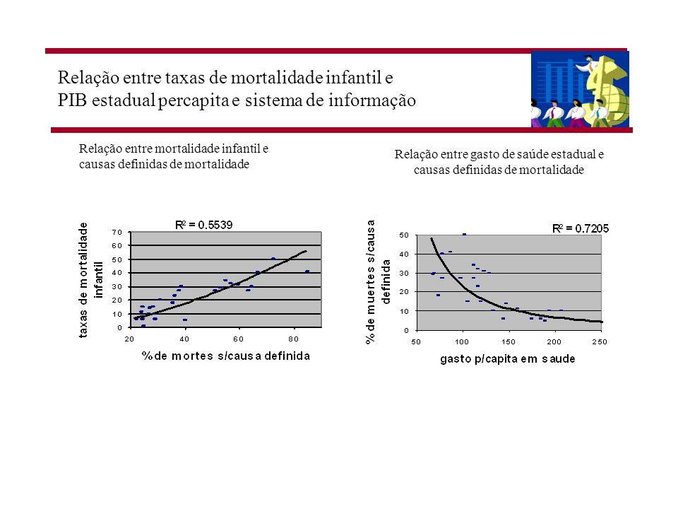 Relação entre taxas de mortalidade infantil e PIB estadual percapita e sistema de informação