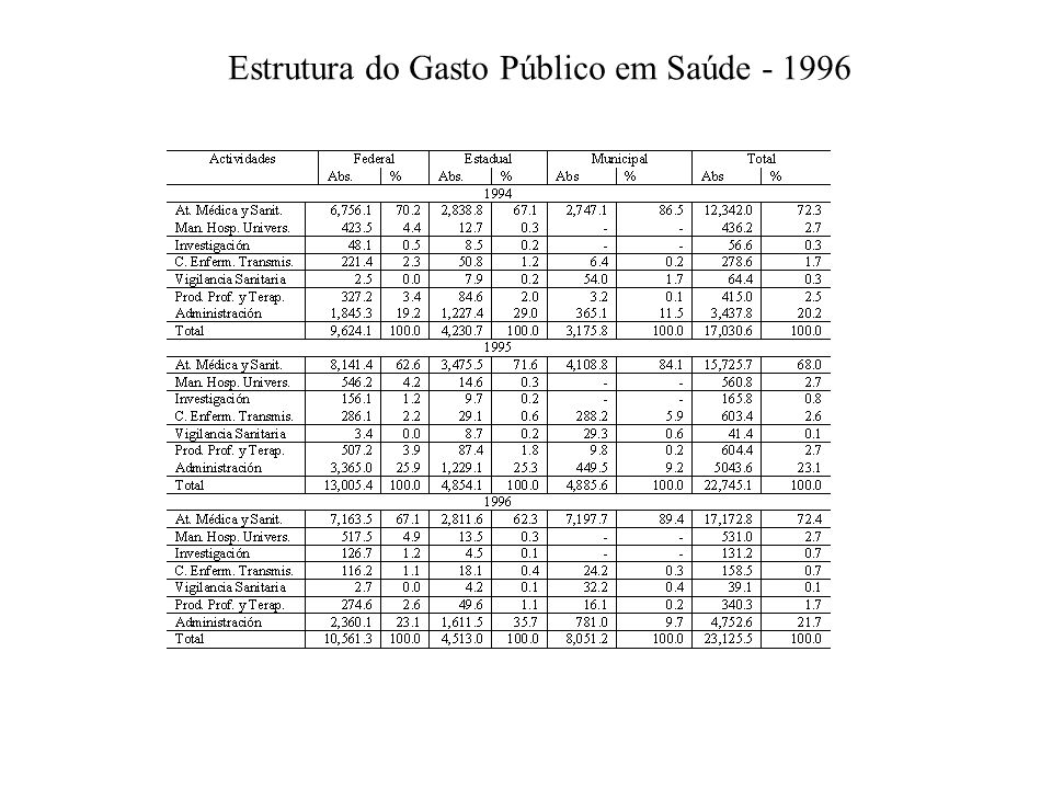 Estrutura do Gasto Público em Saúde - 1996