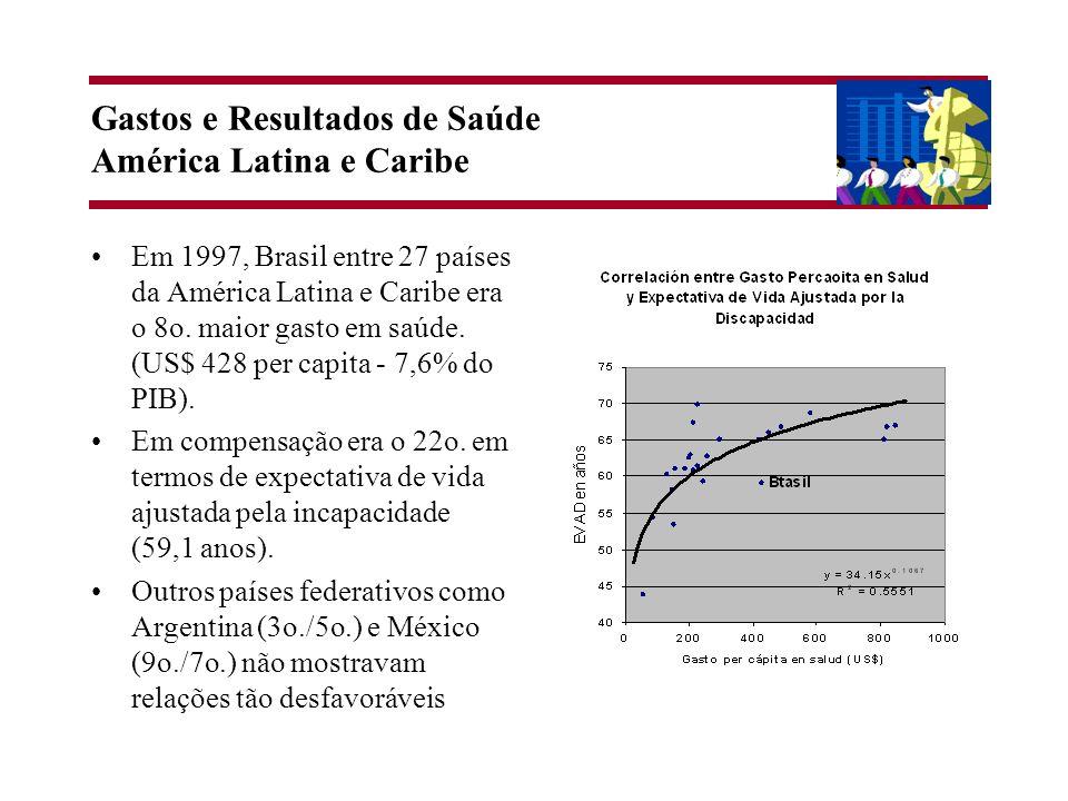 Gastos e Resultados de Saúde América Latina e Caribe