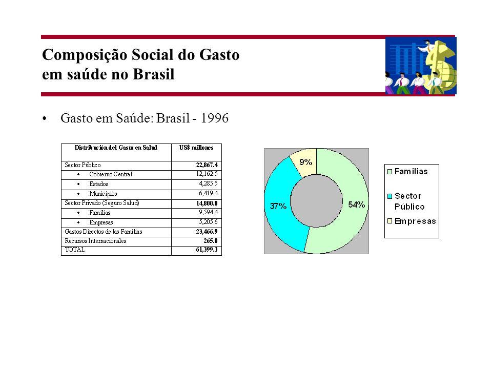 Composição Social do Gasto em saúde no Brasil