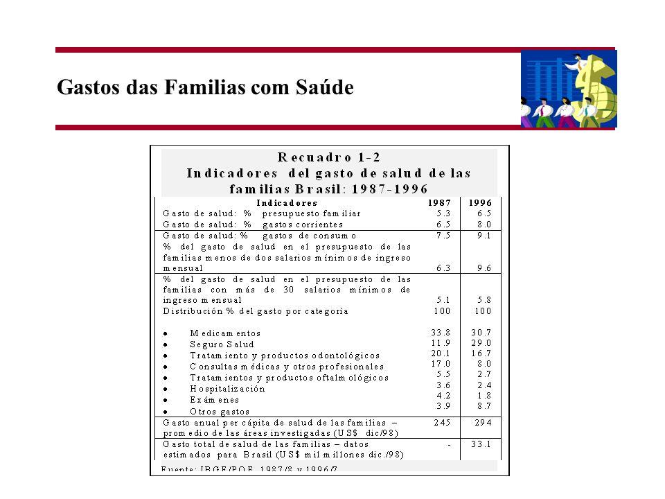 Gastos das Familias com Saúde