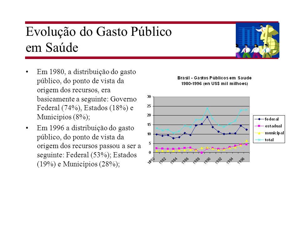 Evolução do Gasto Público em Saúde