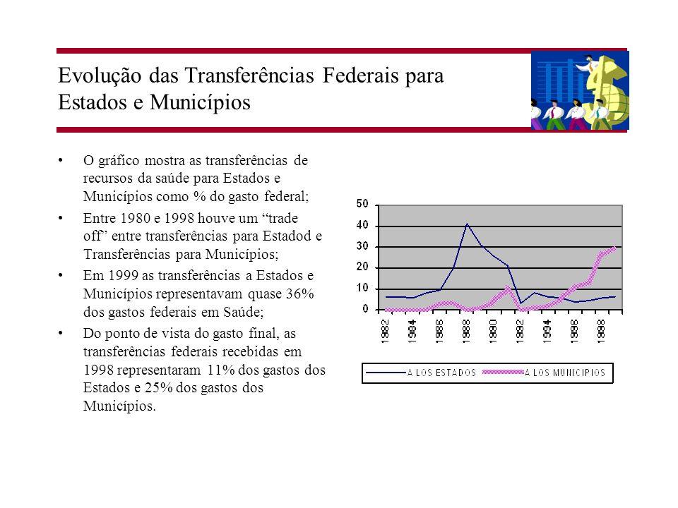 Evolução das Transferências Federais para Estados e Municípios