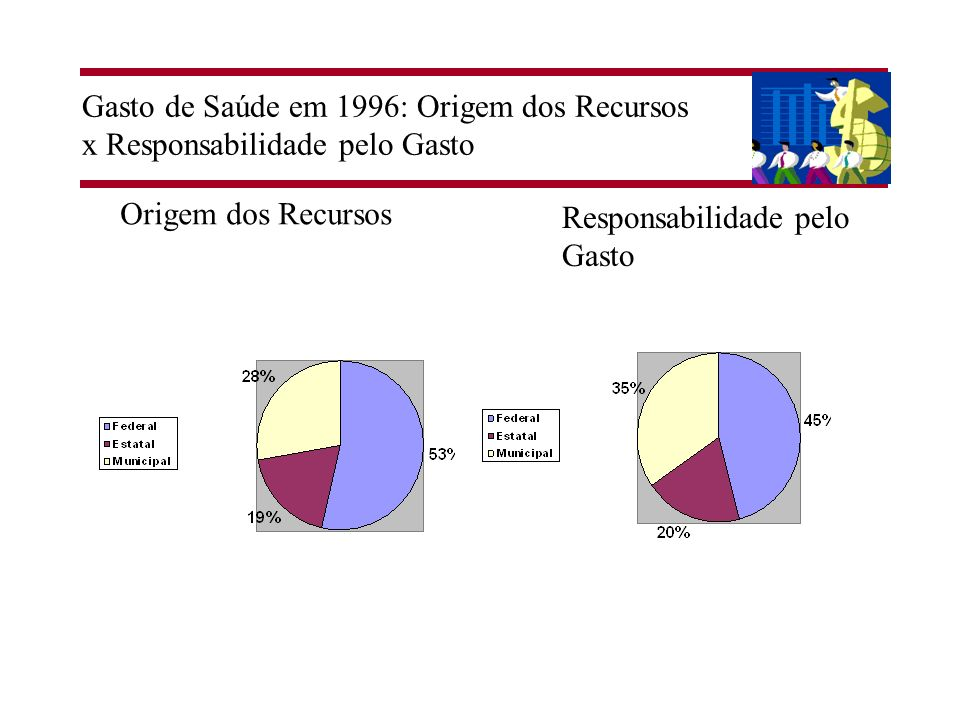 Gasto de Saúde em 1996: Origem dos Recursos x Responsabilidade pelo Gasto