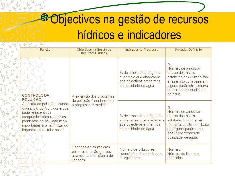 Objectivos na gestão de recursos hídricos e indicadores