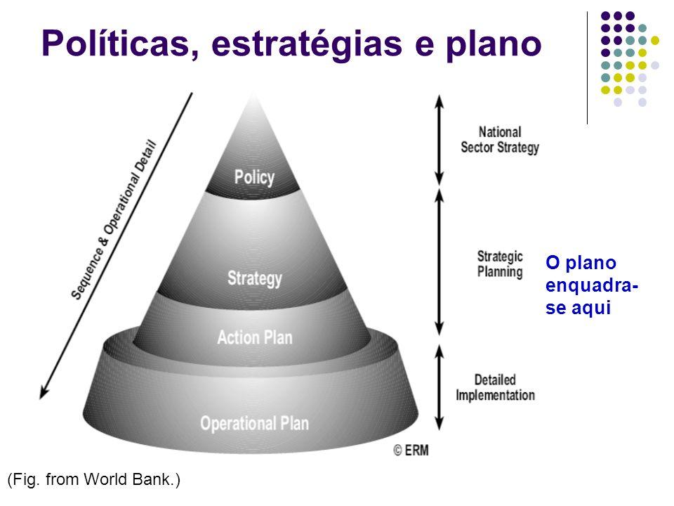 Políticas, estratégias e plano