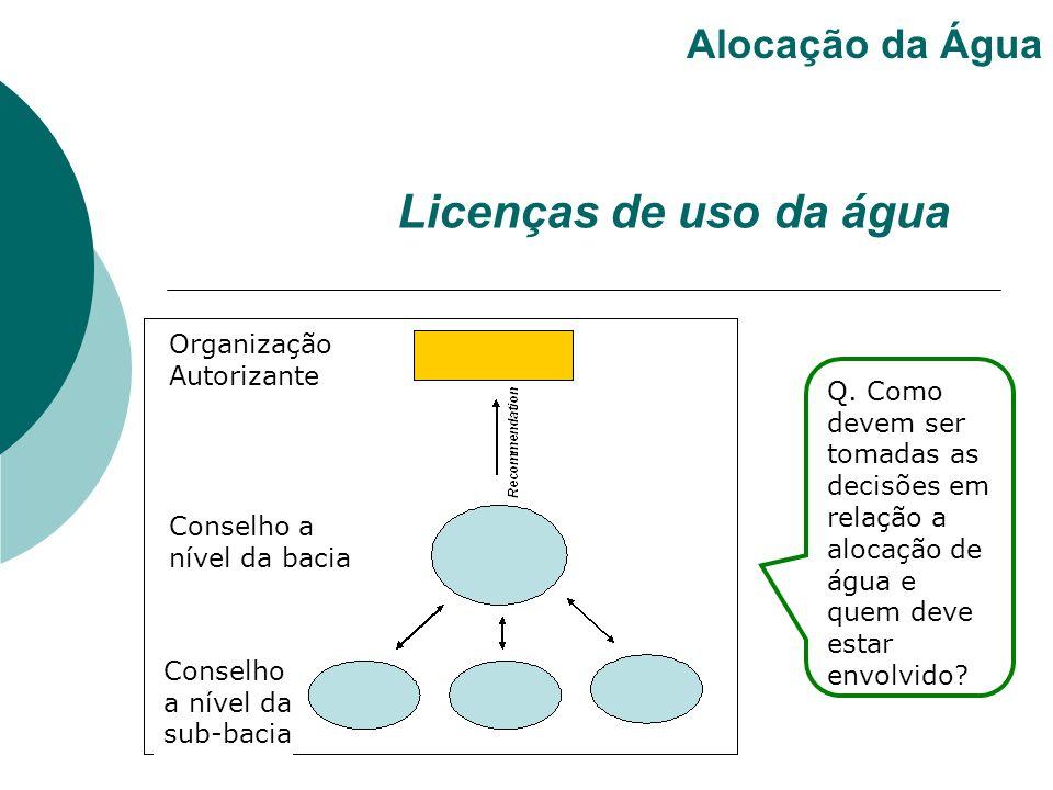 Licenças de uso da água Alocação da Água Organização Autorizante