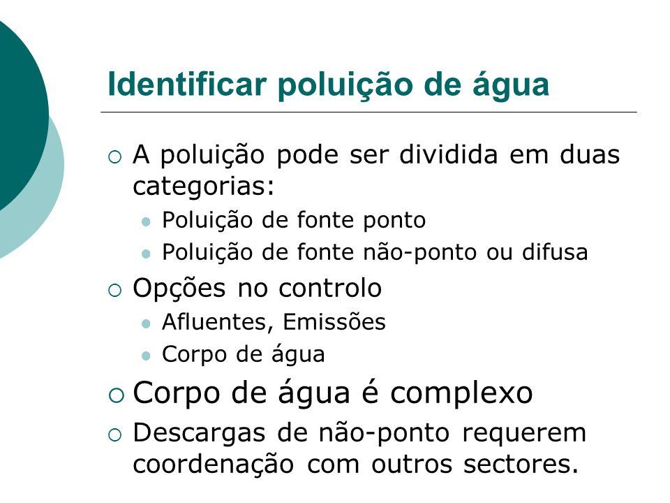 Identificar poluição de água