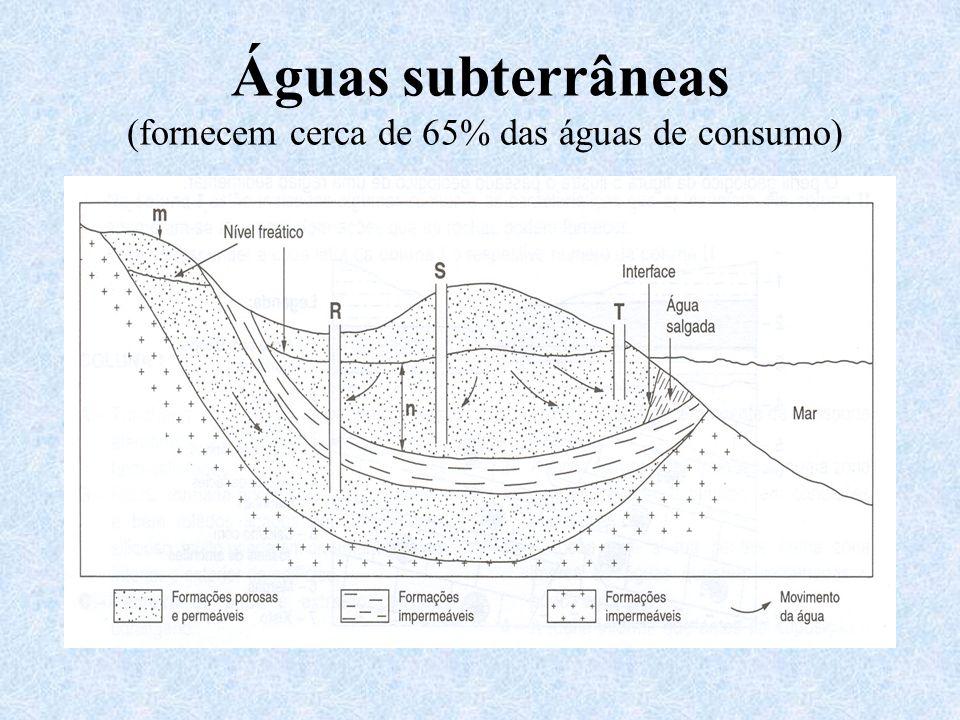 Águas subterrâneas (fornecem cerca de 65% das águas de consumo)