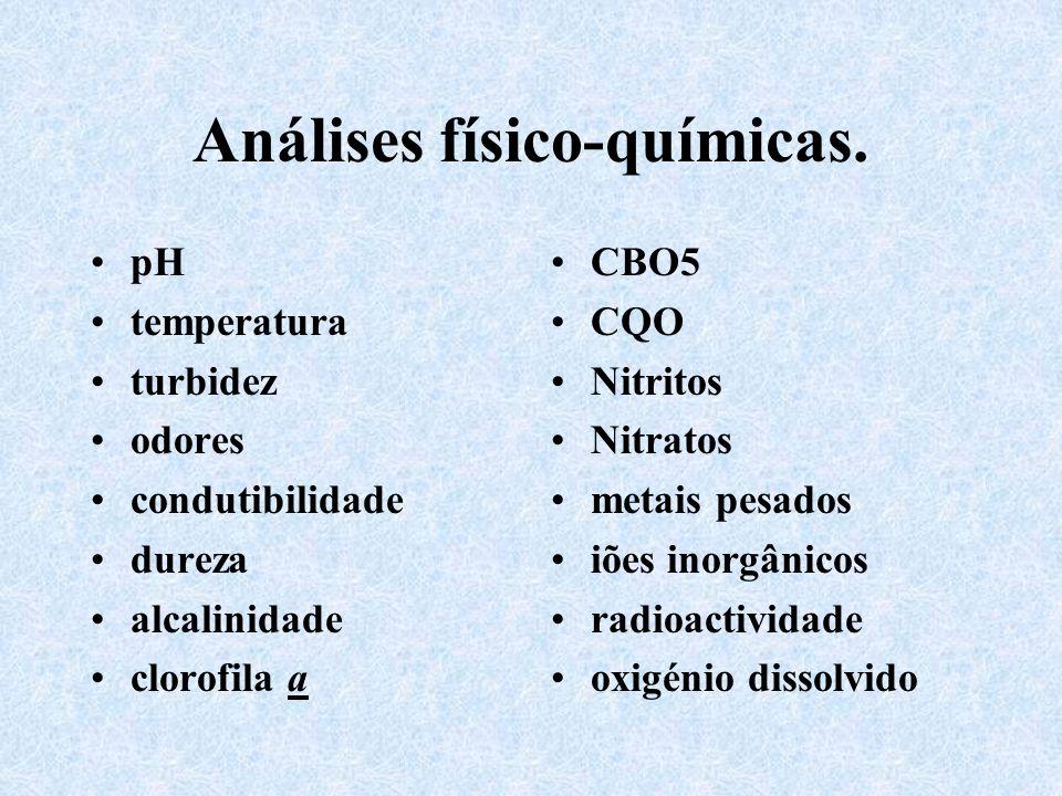 Análises físico-químicas.