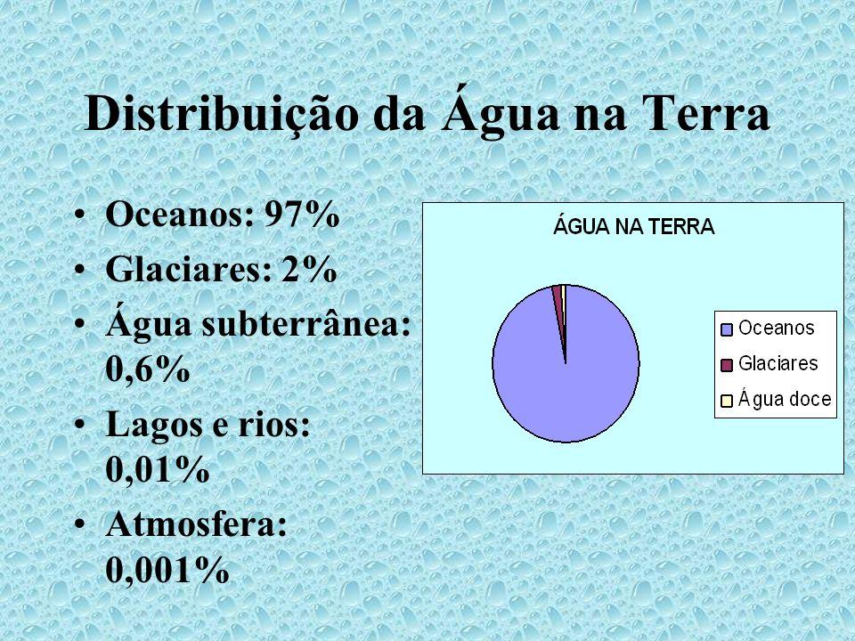 Distribuição da Água na Terra