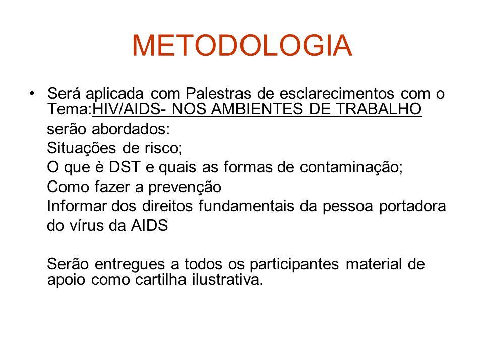METODOLOGIA Será aplicada com Palestras de esclarecimentos com o Tema:HIV/AIDS- NOS AMBIENTES DE TRABALHO.