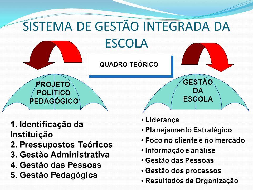 SISTEMA DE GESTÃO INTEGRADA DA ESCOLA