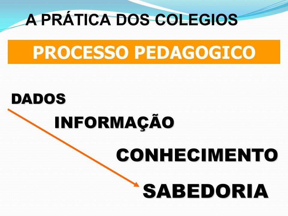 SABEDORIA PROCESSO PEDAGOGICO CONHECIMENTO A PRÁTICA DOS COLEGIOS