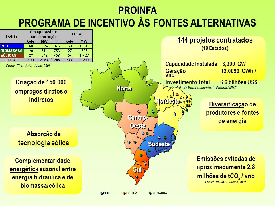 PROINFA PROGRAMA DE INCENTIVO ÀS FONTES ALTERNATIVAS