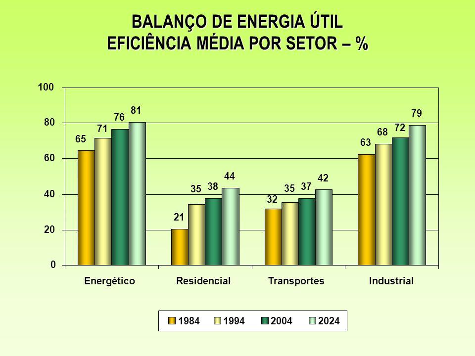 BALANÇO DE ENERGIA ÚTIL EFICIÊNCIA MÉDIA POR SETOR – %