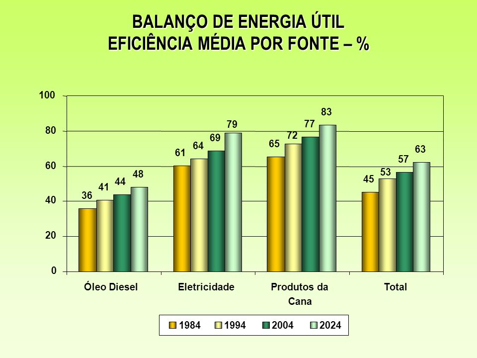 BALANÇO DE ENERGIA ÚTIL EFICIÊNCIA MÉDIA POR FONTE – %