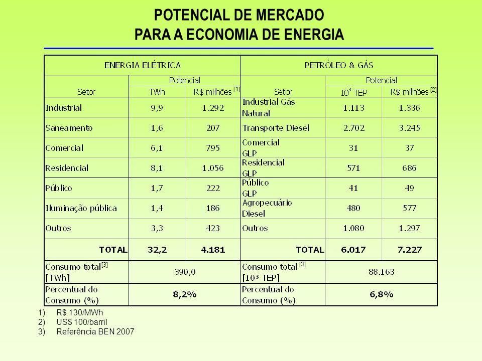 PARA A ECONOMIA DE ENERGIA