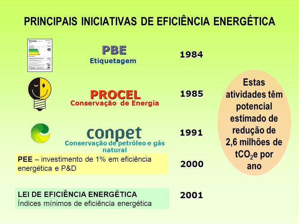 PRINCIPAIS INICIATIVAS DE EFICIÊNCIA ENERGÉTICA