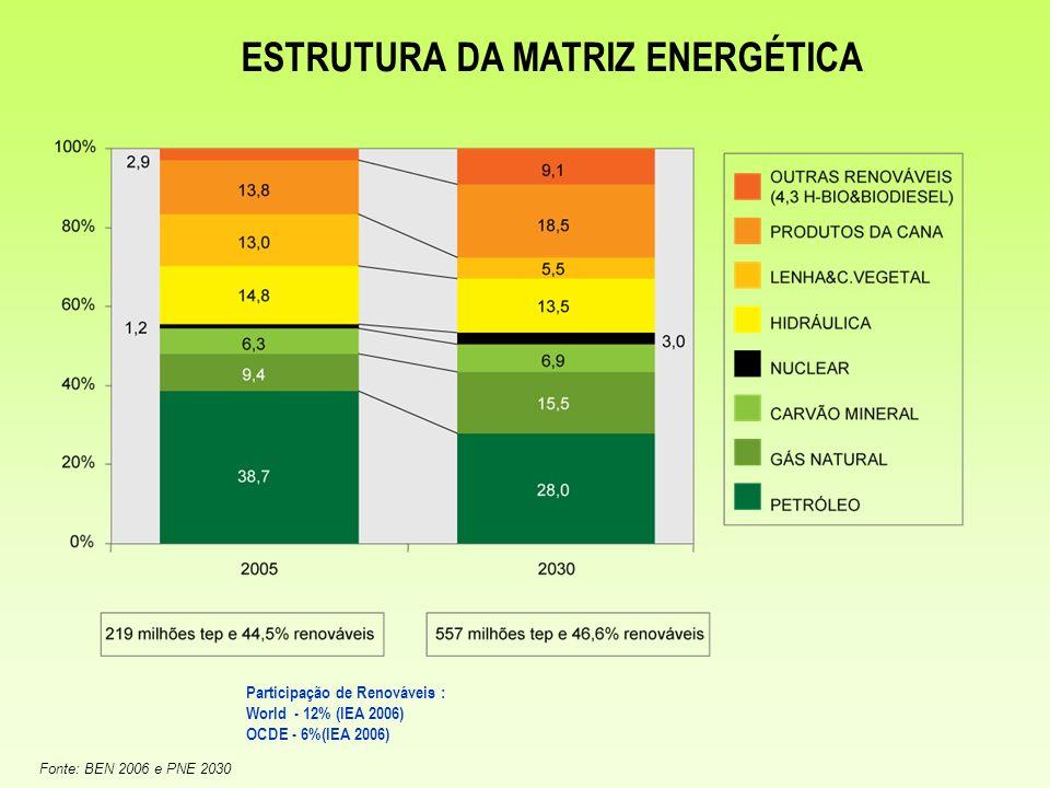ESTRUTURA DA MATRIZ ENERGÉTICA