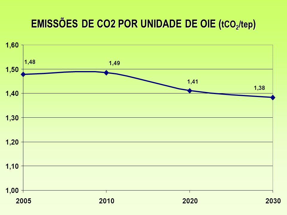 EMISSÕES DE CO2 POR UNIDADE DE OIE (tCO2/tep)