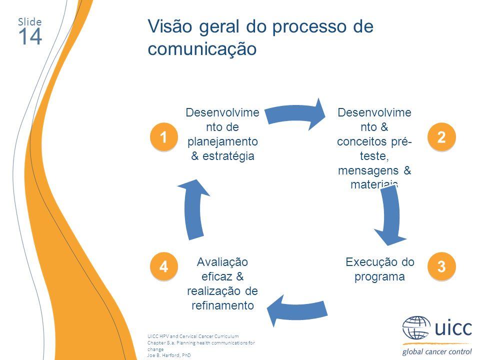 14 Visão geral do processo de comunicação 1 2 4 3 Slide