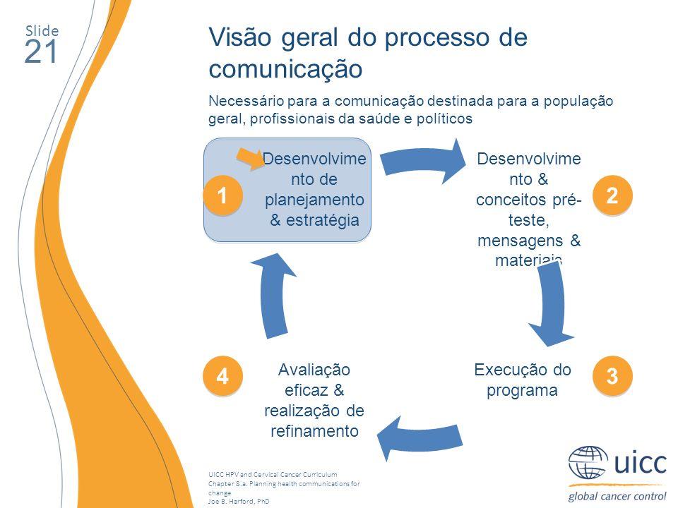 21 Visão geral do processo de comunicação 1 2 4 3 Slide