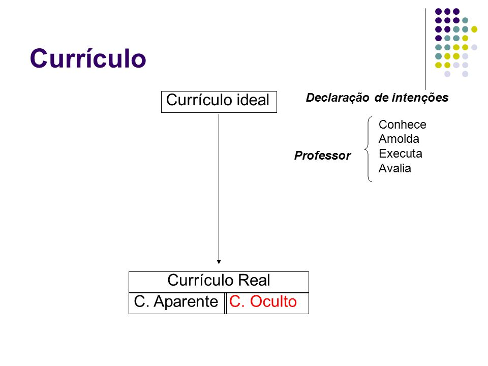 Currículo Currículo ideal Currículo Real C. Aparente C. Oculto