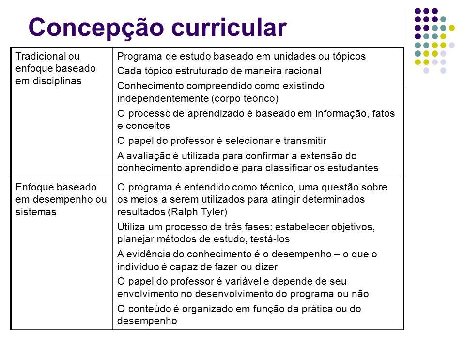 Concepção curricular Tradicional ou enfoque baseado em disciplinas