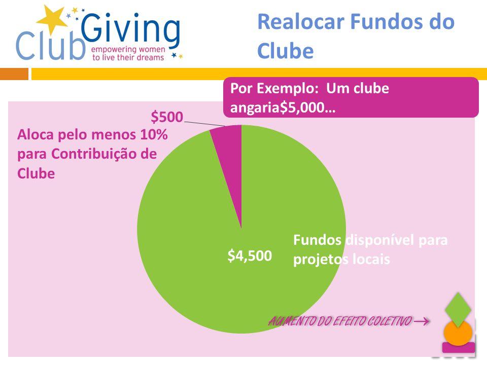 Realocar Fundos do Clube
