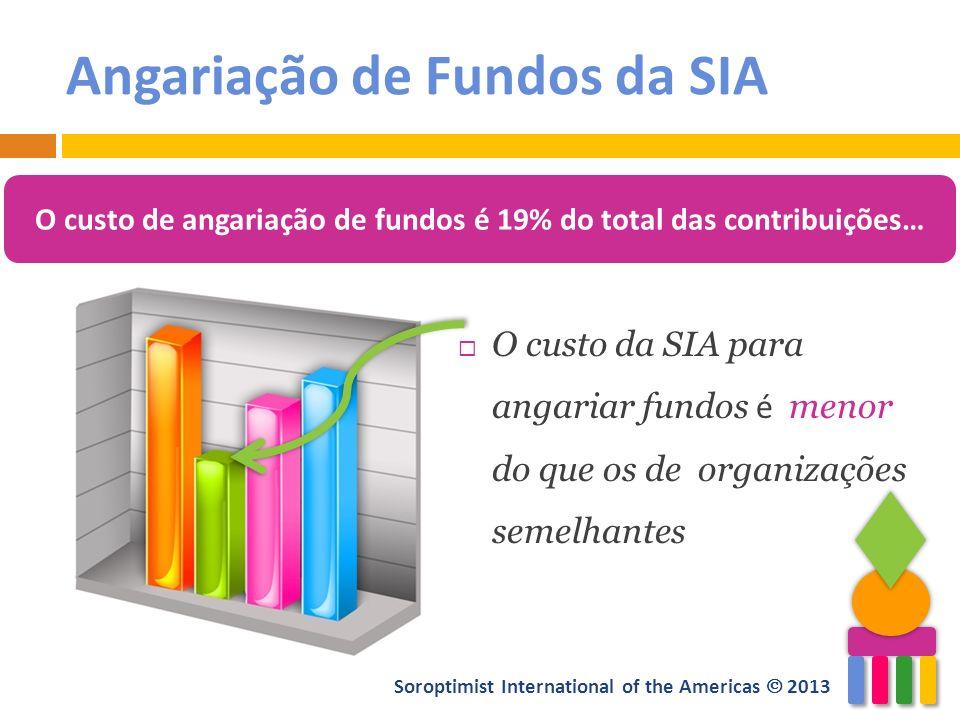 Angariação de Fundos da SIA