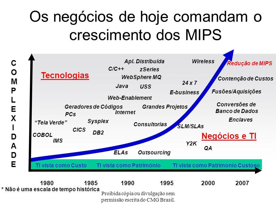Os negócios de hoje comandam o crescimento dos MIPS