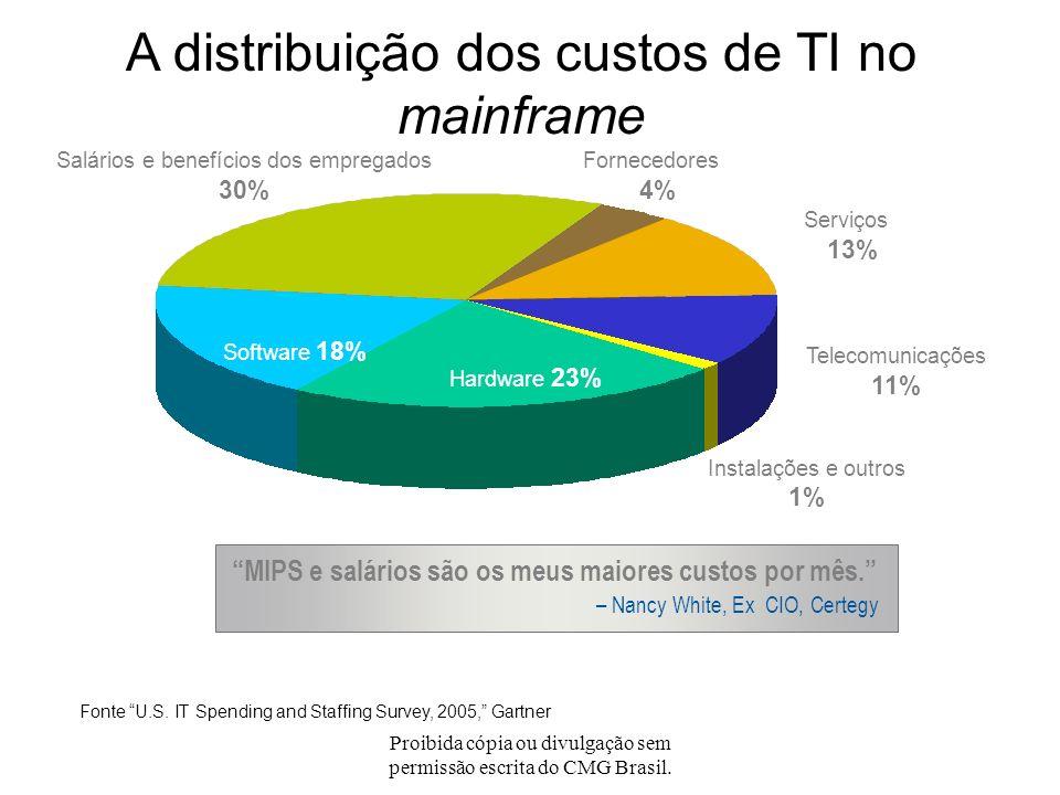 A distribuição dos custos de TI no mainframe