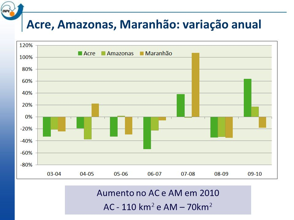 Acre, Amazonas, Maranhão: variação anual