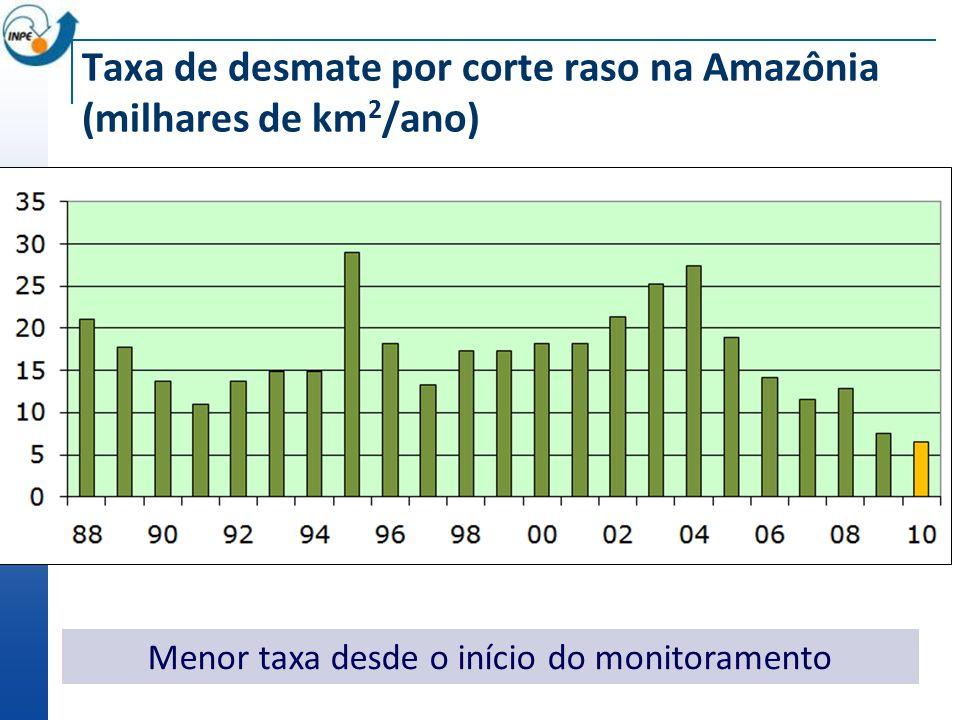 Taxa de desmate por corte raso na Amazônia (milhares de km2/ano)